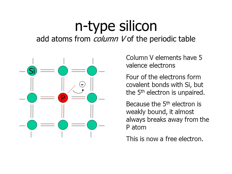 n-type silicon add atoms from column V of the periodic table Si P - Column V elements have 5 valence electrons Four of the electrons form covalent bonds with Si, but the 5 th electron is unpaired.