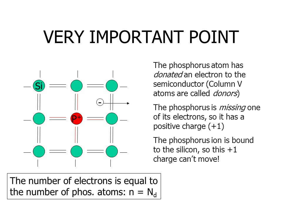VERY IMPORTANT POINT Si P+P+ - The phosphorus atom has donated an electron to the semiconductor (Column V atoms are called donors) The phosphorus is m