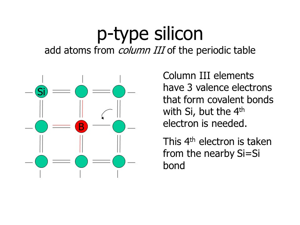 p-type silicon add atoms from column III of the periodic table Si B Column III elements have 3 valence electrons that form covalent bonds with Si, but the 4 th electron is needed.