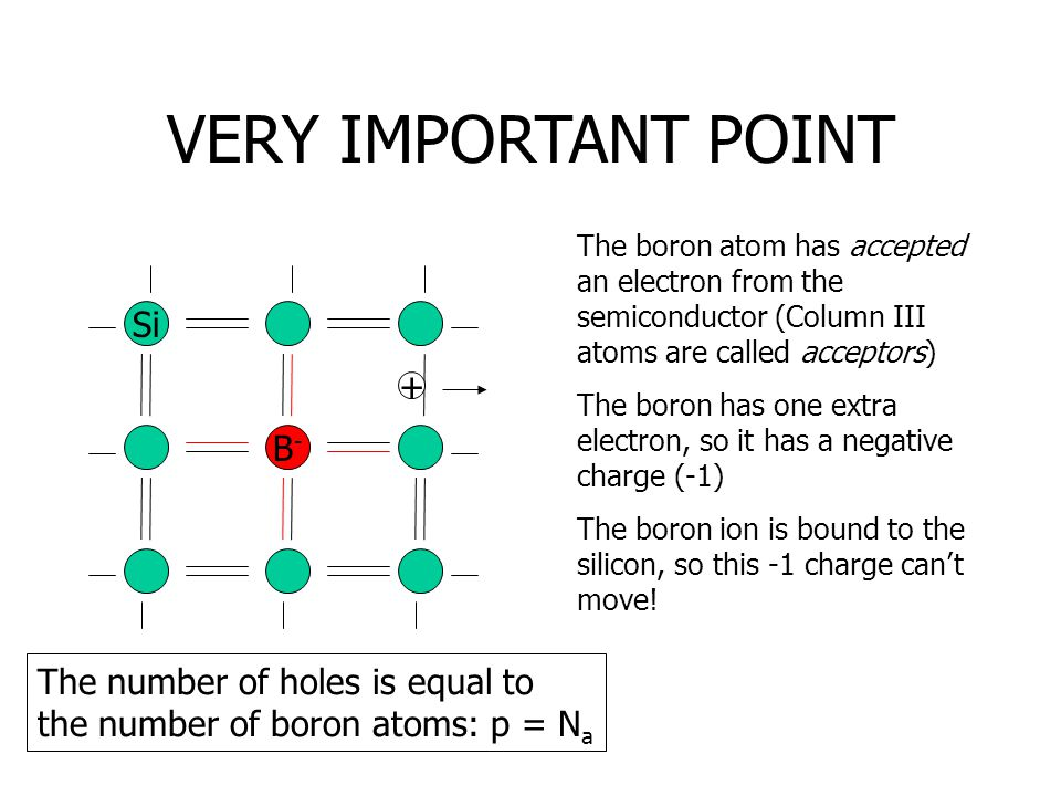 VERY IMPORTANT POINT Si B-B- + The boron atom has accepted an electron from the semiconductor (Column III atoms are called acceptors) The boron has on
