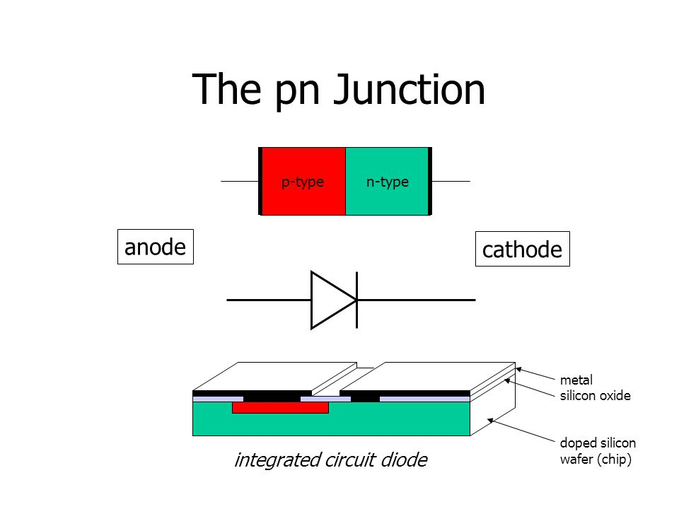 The pn Junction p-typen-type anode cathode integrated circuit diode metal silicon oxide doped silicon wafer (chip)