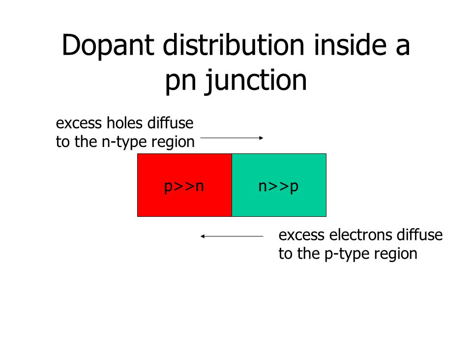 Dopant distribution inside a pn junction p>>nn>>p excess electrons diffuse to the p-type region excess holes diffuse to the n-type region