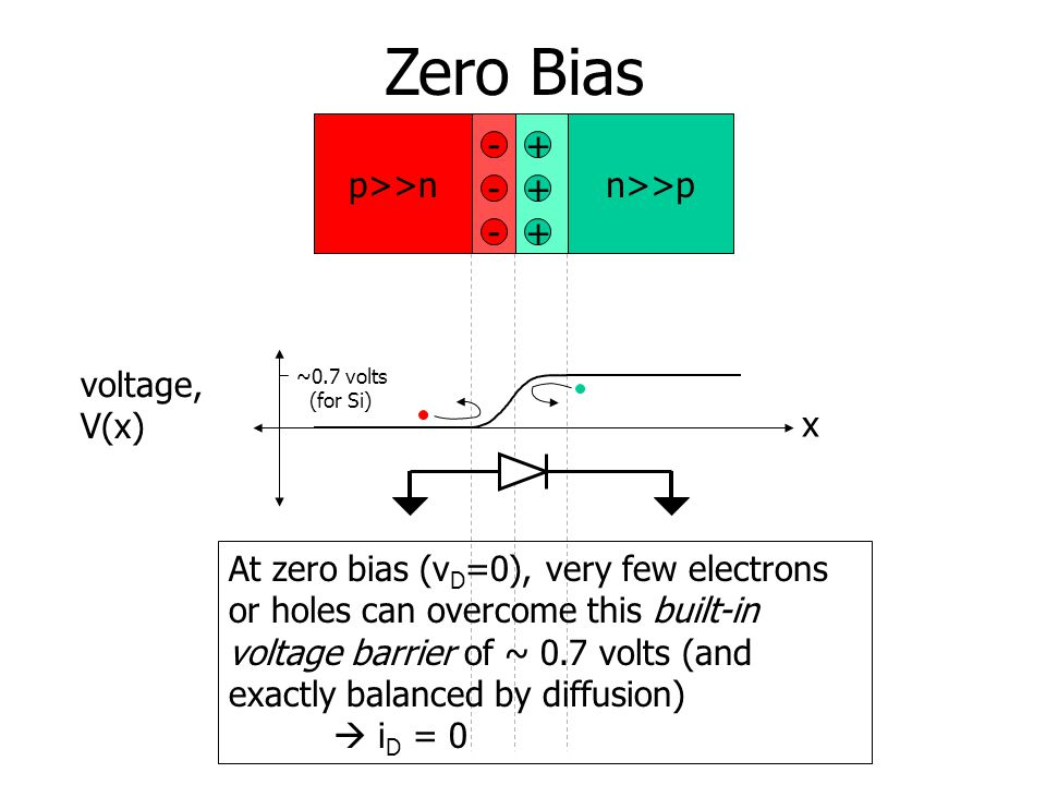 Zero Bias p>>nn>>p + + +- - - x voltage, V(x) ~0.7 volts (for Si) At zero bias (v D =0), very few electrons or holes can overcome this built-in voltage barrier of ~ 0.7 volts (and exactly balanced by diffusion)  i D = 0