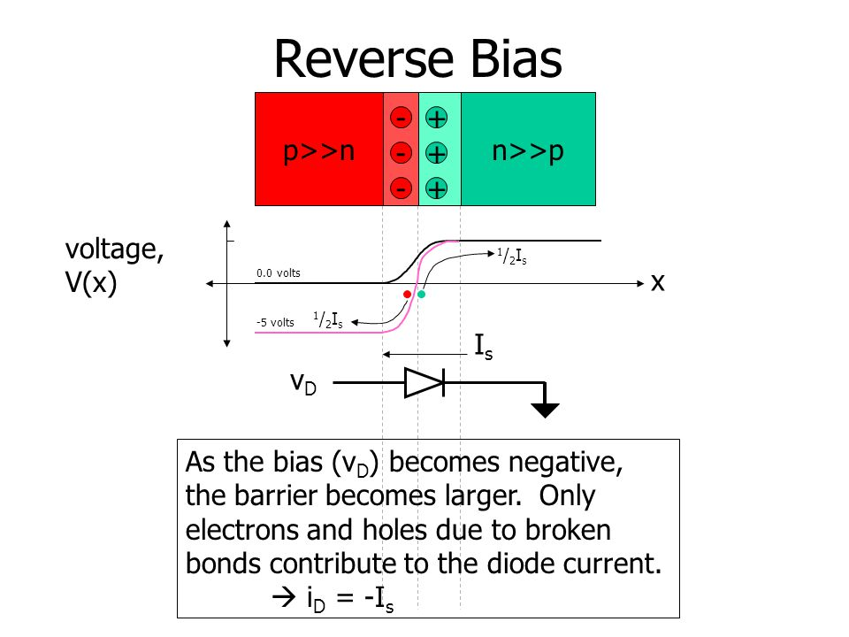 Reverse Bias p>>nn>>p + + +- - - x voltage, V(x) -5 volts As the bias (v D ) becomes negative, the barrier becomes larger.