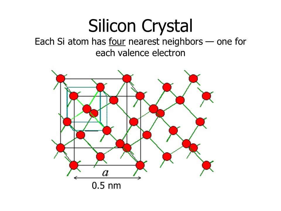 Silicon Crystal Each Si atom has four nearest neighbors — one for each valence electron 0.5 nm
