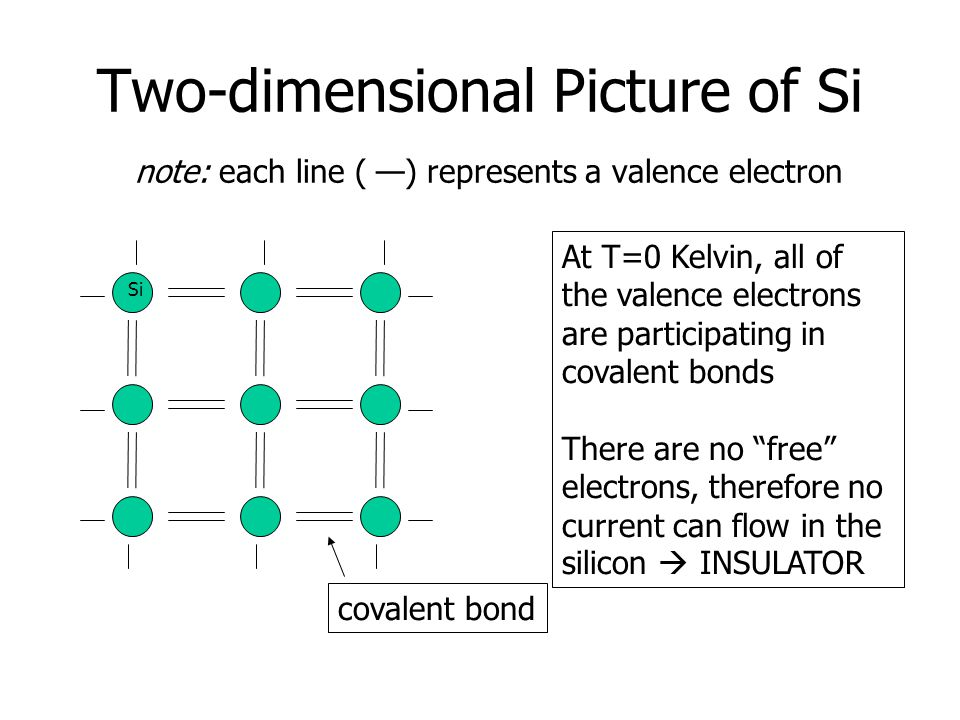 Two-dimensional Picture of Si note: each line ( —) represents a valence electron covalent bond At T=0 Kelvin, all of the valence electrons are participating in covalent bonds There are no free electrons, therefore no current can flow in the silicon  INSULATOR Si