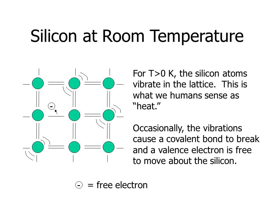 Silicon at Room Temperature - - For T>0 K, the silicon atoms vibrate in the lattice.