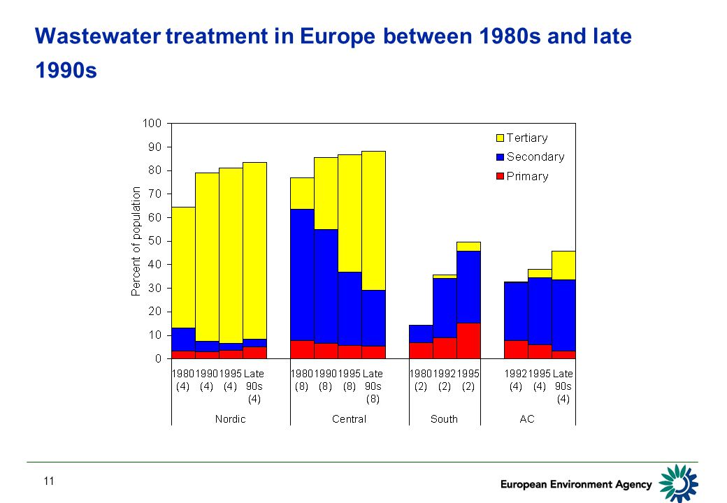 11 Wastewater treatment in Europe between 1980s and late 1990s