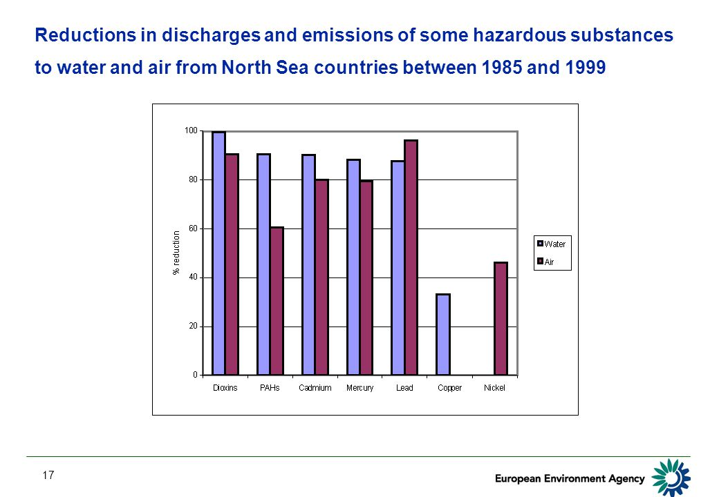 17 Reductions in discharges and emissions of some hazardous substances to water and air from North Sea countries between 1985 and 1999