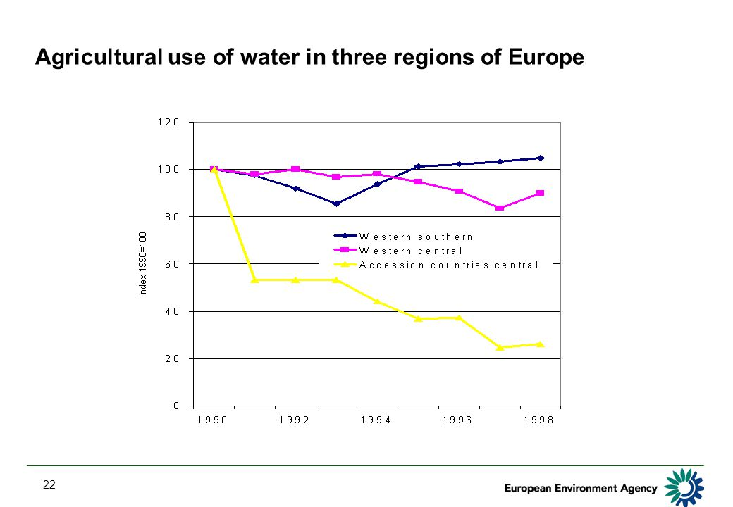 22 Agricultural use of water in three regions of Europe