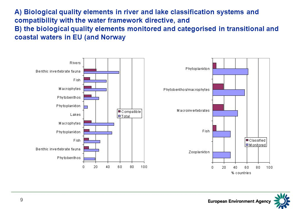 9 A) Biological quality elements in river and lake classification systems and compatibility with the water framework directive, and B) the biological