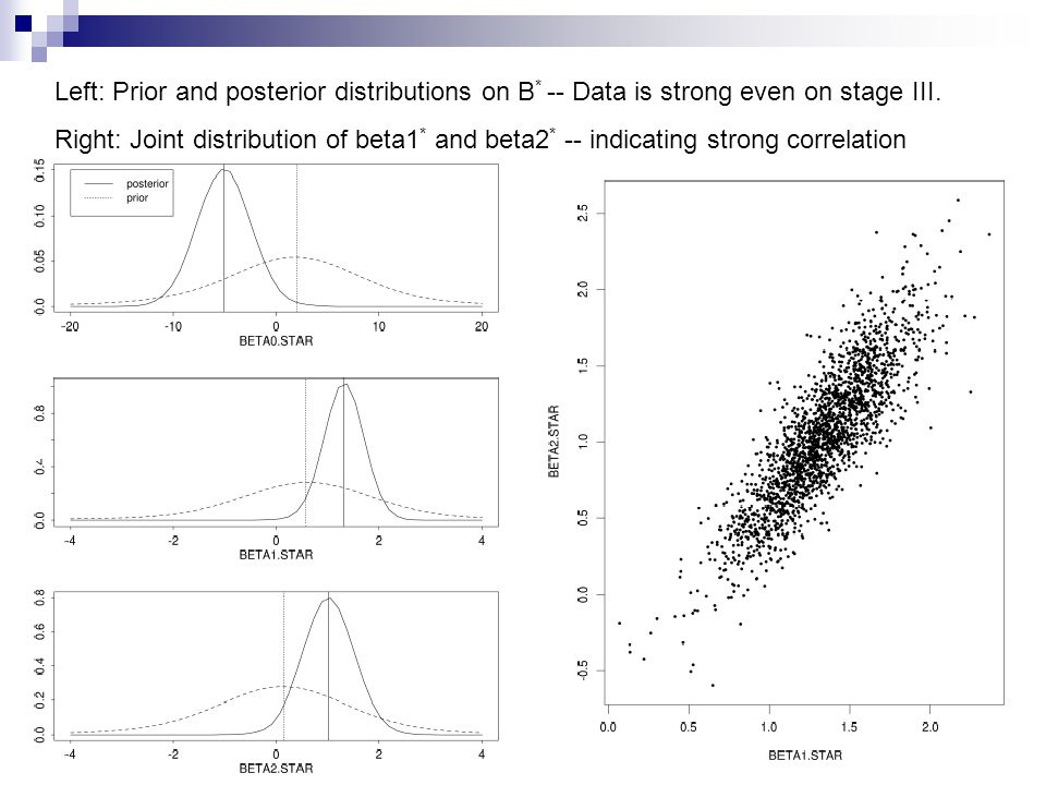 Left: Prior and posterior distributions on B * -- Data is strong even on stage III. Right: Joint distribution of beta1 * and beta2 * -- indicating str
