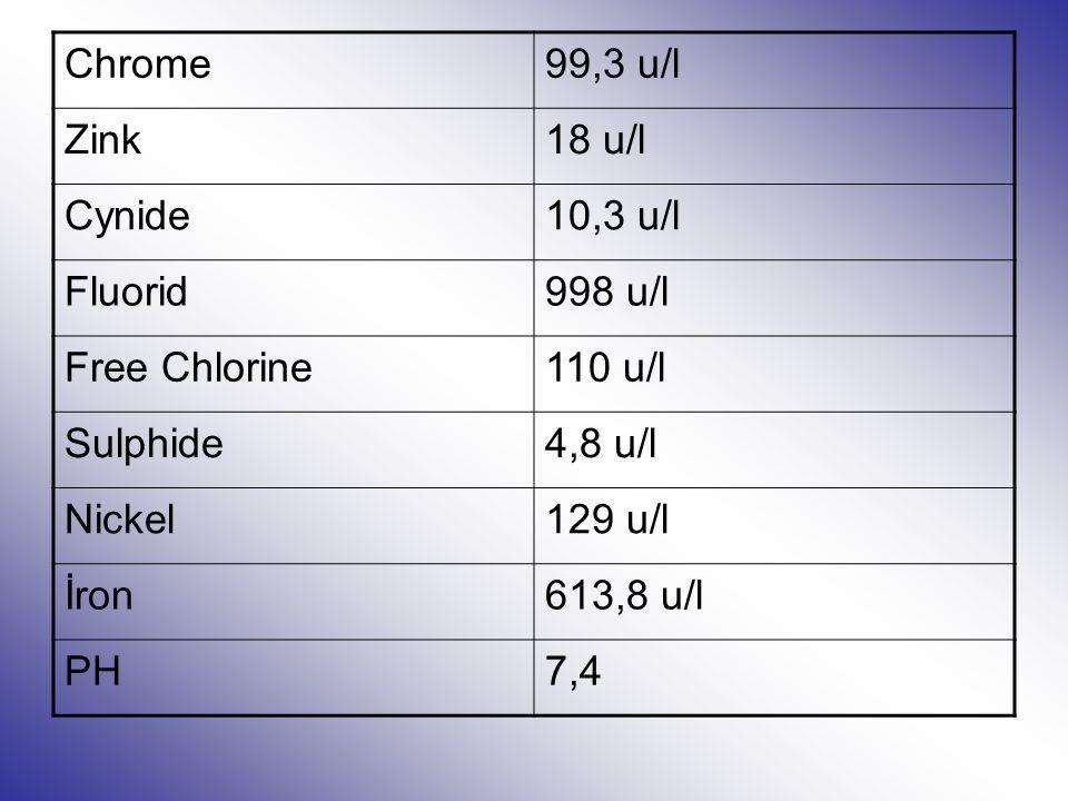 Chrome99,3 u/l Zink18 u/l Cynide10,3 u/l Fluorid998 u/l Free Chlorine110 u/l Sulphide4,8 u/l Nickel129 u/l İron613,8 u/l PH7,4
