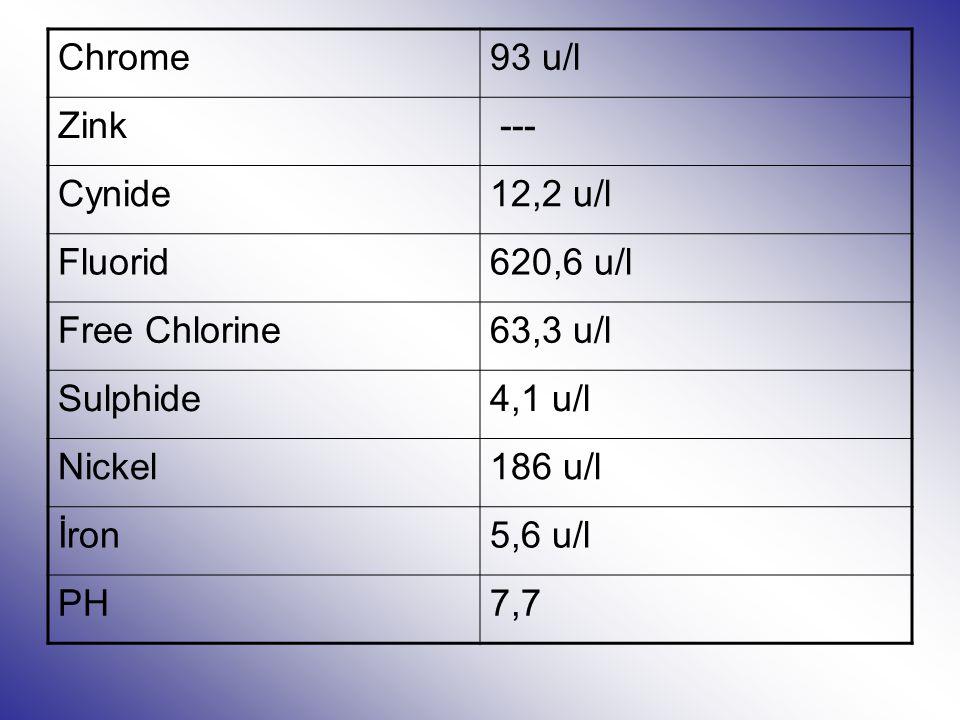Chrome93 u/l Zink --- Cynide12,2 u/l Fluorid620,6 u/l Free Chlorine63,3 u/l Sulphide4,1 u/l Nickel186 u/l İron5,6 u/l PH7,7
