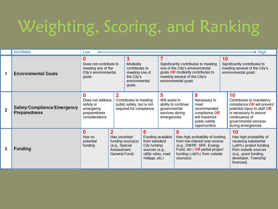 Weighting, Scoring, and Ranking