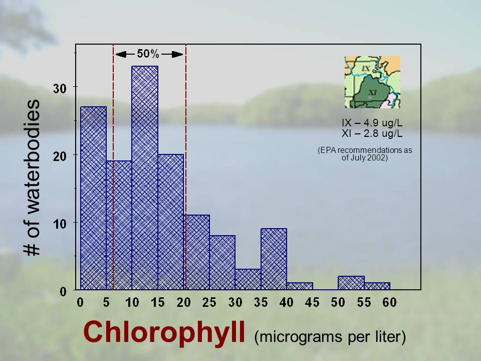 Chlorophyll (micrograms per liter) # of waterbodies IX – 4.9 ug/L XI – 2.8 ug/L (EPA recommendations as of July 2002)