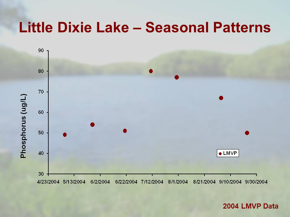 Little Dixie Lake – Seasonal Patterns 2004 LMVP Data Phosphorus (ug/L)