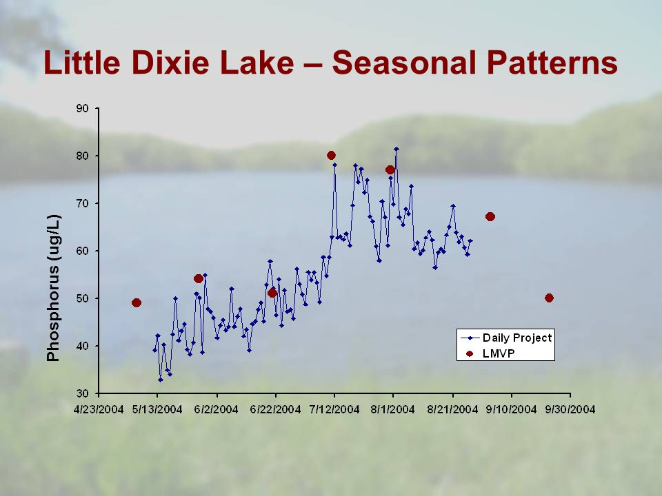 Little Dixie Lake – Seasonal Patterns Phosphorus (ug/L)