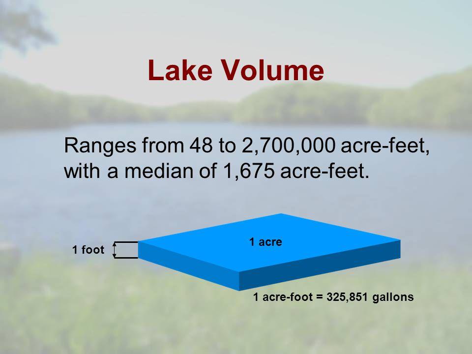 Lake Hydrology
