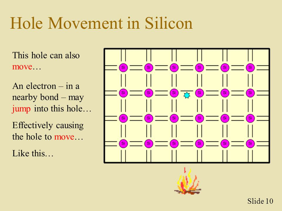 Hole Movement in Silicon This hole can also move… An electron – in a nearby bond – may jump into this hole… Effectively causing the hole to move… Like