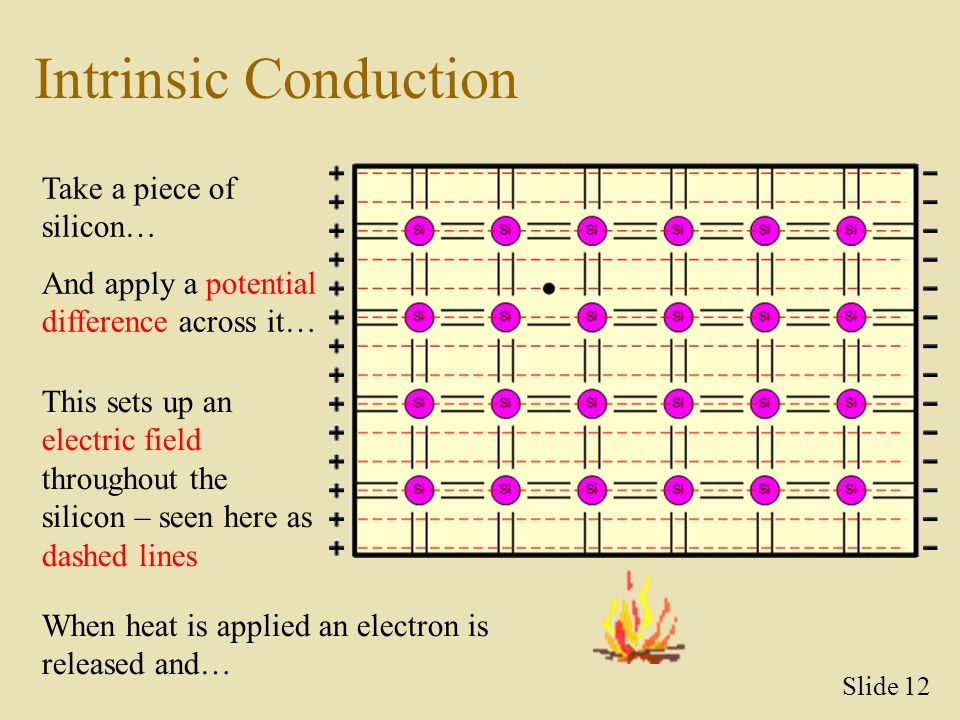 Intrinsic Conduction Take a piece of silicon… This sets up an electric field throughout the silicon – seen here as dashed lines When heat is applied a