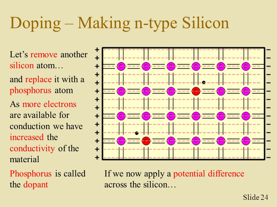Doping – Making n-type Silicon Let's remove another silicon atom… and replace it with a phosphorus atom Slide 24 As more electrons are available for c