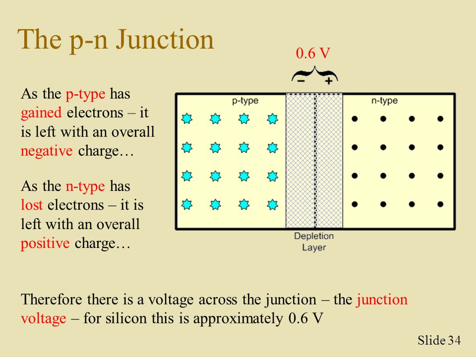The p-n Junction As the p-type has gained electrons – it is left with an overall negative charge… As the n-type has lost electrons – it is left with a