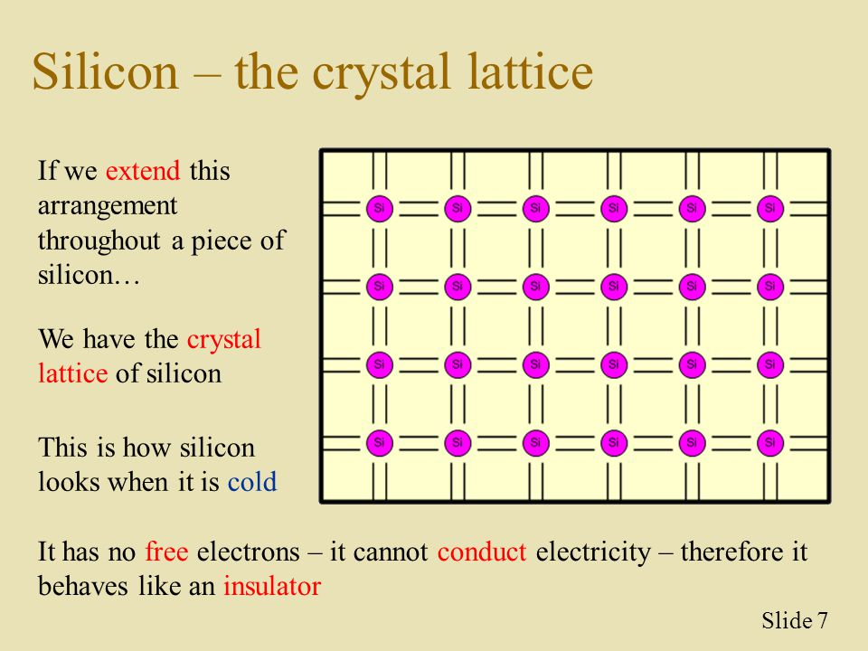 Silicon – the crystal lattice If we extend this arrangement throughout a piece of silicon… We have the crystal lattice of silicon This is how silicon