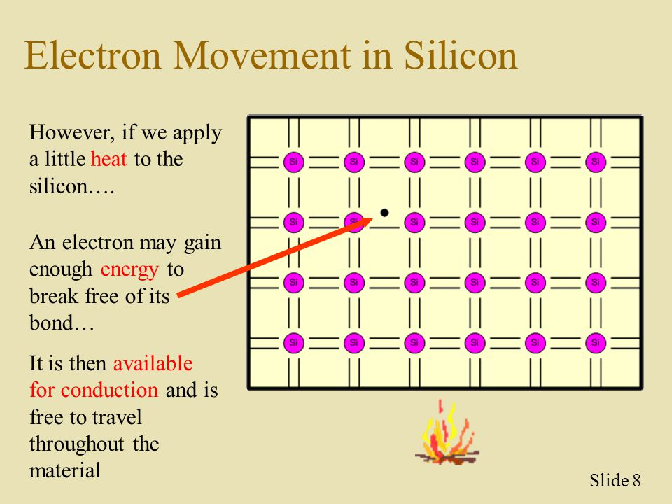 Electron Movement in Silicon However, if we apply a little heat to the silicon…. An electron may gain enough energy to break free of its bond… It is t