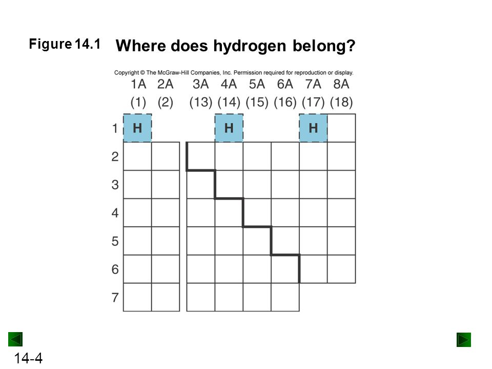 14-85 Table 14.4The Known Halogen Oxoacids *