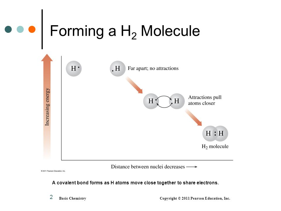 3 H 2, A Covalent Molecule In a hydrogen (H 2 ) molecule, two hydrogen atoms share electrons to form a covalent single bond each H atom acquires two (2) electrons each H becomes stable like helium (He) Basic Chemistry Copyright © 2011 Pearson Education, Inc.