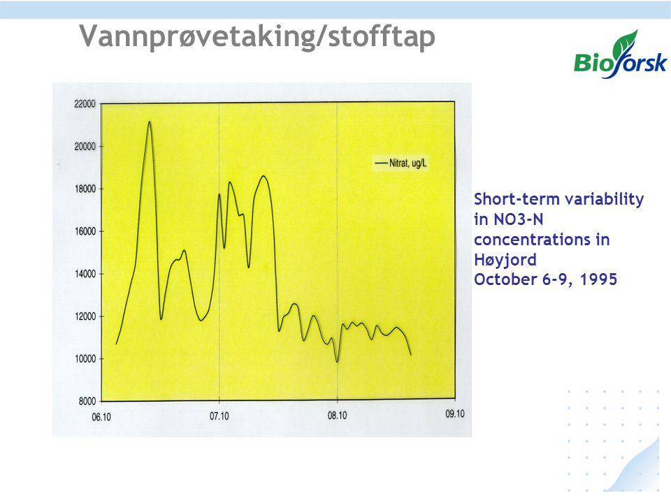 Vannprøvetaking/stofftap Short-term variability in NO3-N concentrations in Høyjord October 6-9, 1995