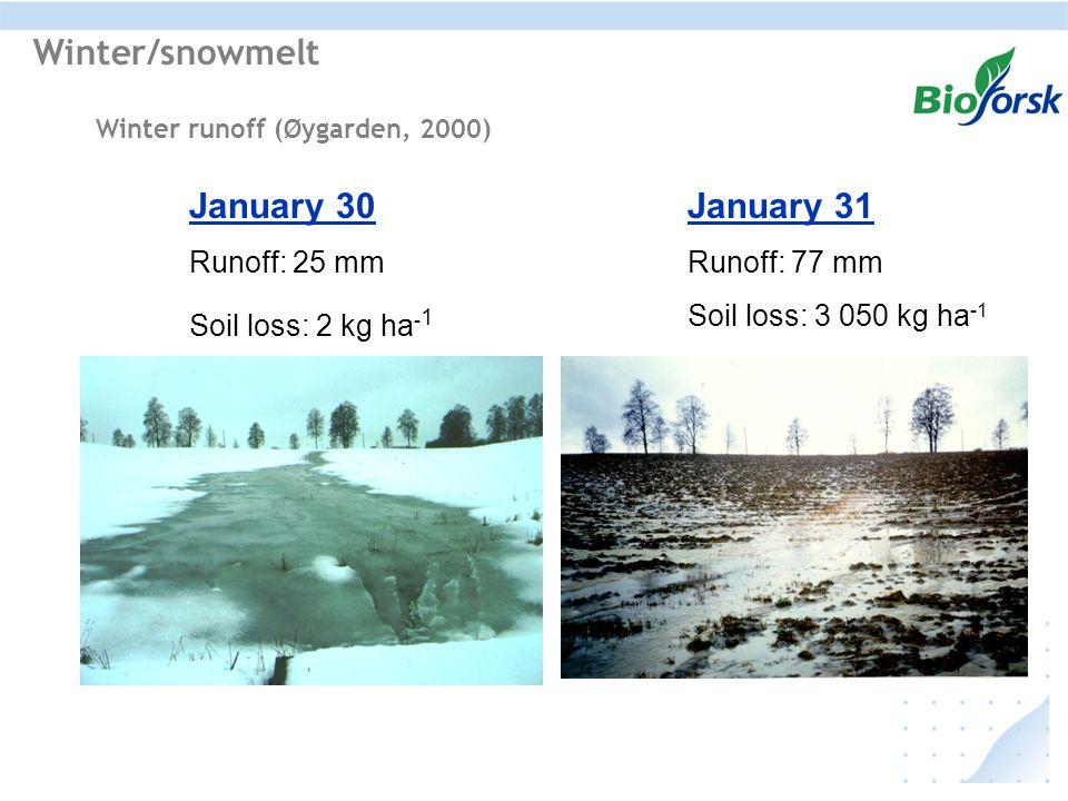 Winter runoff (Øygarden, 2000) January 30 Runoff: 25 mm Soil loss: 2 kg ha - 1 January 31 Runoff: 77 mm Soil loss: 3 050 kg ha -1 Winter/snowmelt