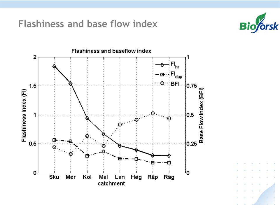 Flashiness and base flow index