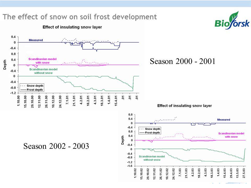 The effect of snow on soil frost development Season 2002 - 2003 Season 2000 - 2001