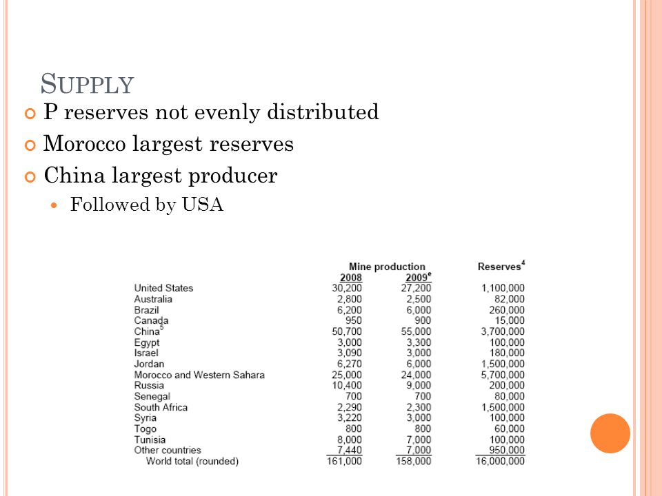S UPPLY P reserves not evenly distributed Morocco largest reserves China largest producer Followed by USA