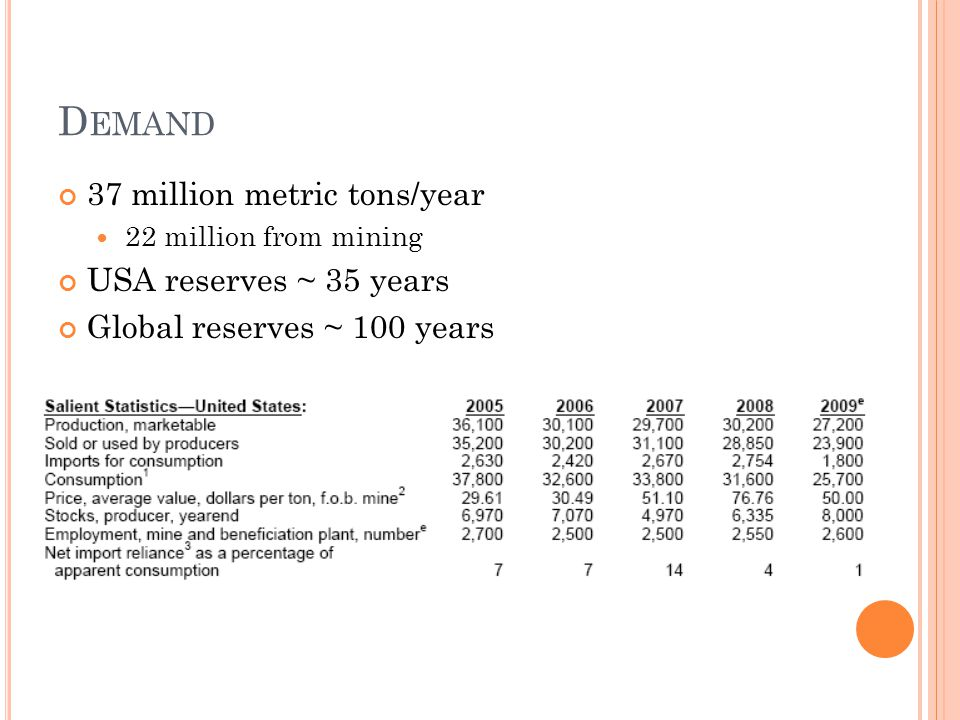 D EMAND 37 million metric tons/year 22 million from mining USA reserves ~ 35 years Global reserves ~ 100 years
