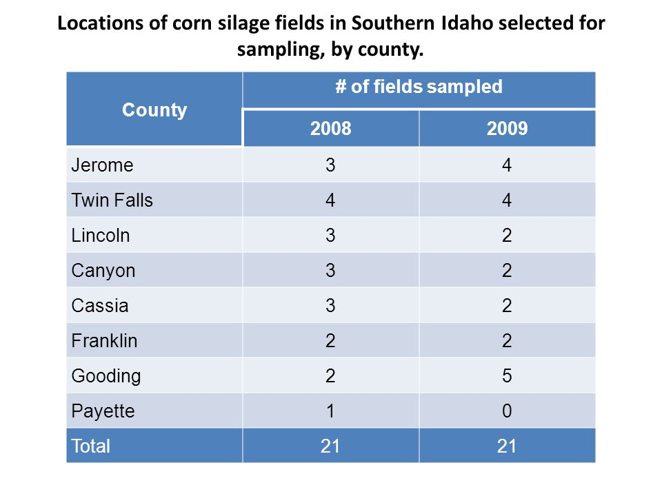 Locations of corn silage fields in Southern Idaho selected for sampling, by county. County # of fields sampled 20082009 Jerome34 Twin Falls44 Lincoln3