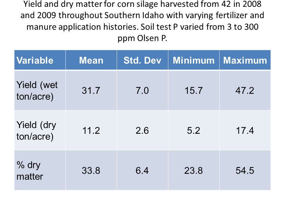 Yield and dry matter for corn silage harvested from 42 in 2008 and 2009 throughout Southern Idaho with varying fertilizer and manure application histo