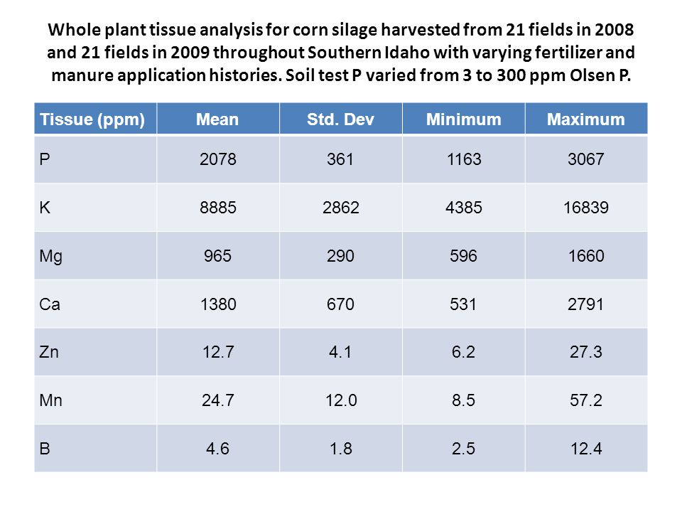 Whole plant tissue analysis for corn silage harvested from 21 fields in 2008 and 21 fields in 2009 throughout Southern Idaho with varying fertilizer a