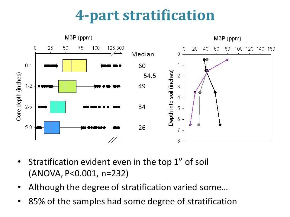 4-part stratification Stratification evident even in the top 1 of soil (ANOVA, P<0.001, n=232) Although the degree of stratification varied some… 85% of the samples had some degree of stratification Median 60 49 34 26 54.5