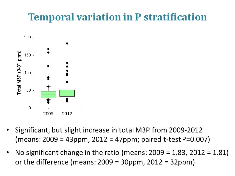 Temporal variation in P stratification Significant, but slight increase in total M3P from 2009-2012 (means: 2009 = 43ppm, 2012 = 47ppm; paired t-test P=0.007) No significant change in the ratio (means: 2009 = 1.83, 2012 = 1.81) or the difference (means: 2009 = 30ppm, 2012 = 32ppm)
