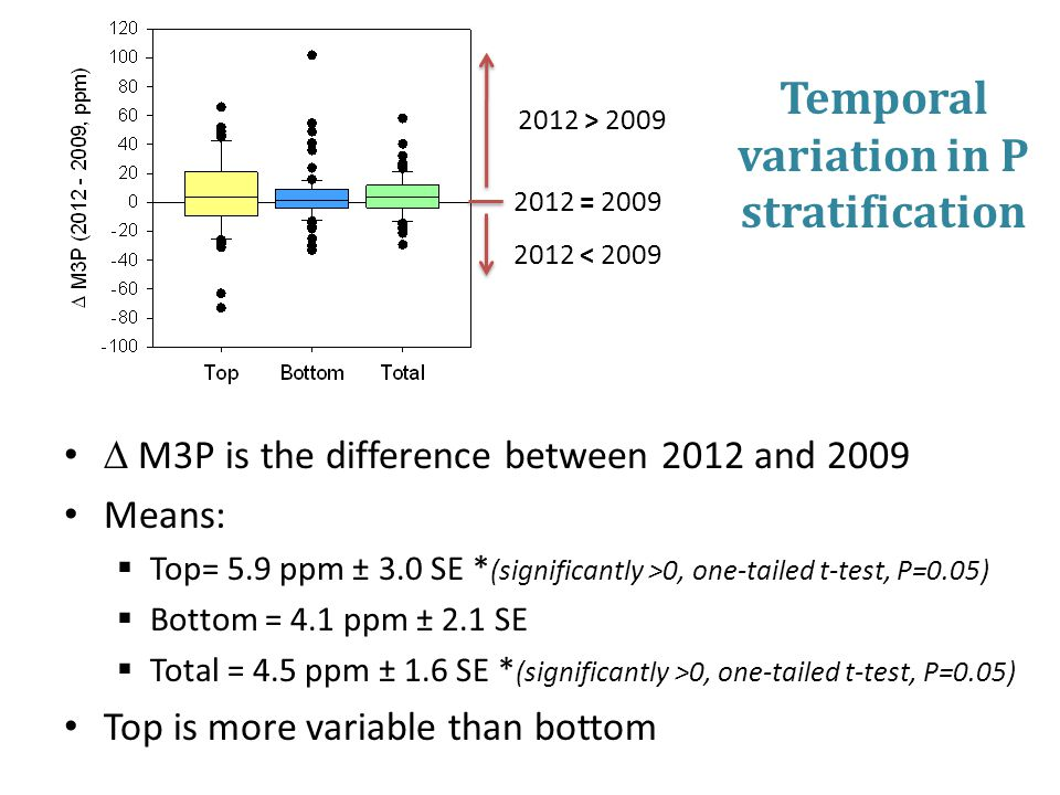 Temporal variation in P stratification  M3P is the difference between 2012 and 2009 Means:  Top= 5.9 ppm ± 3.0 SE * (significantly >0, one-tailed t-test, P=0.05)  Bottom = 4.1 ppm ± 2.1 SE  Total = 4.5 ppm ± 1.6 SE * (significantly >0, one-tailed t-test, P=0.05) Top is more variable than bottom 2012 > 2009 2012 = 2009 2012 < 2009