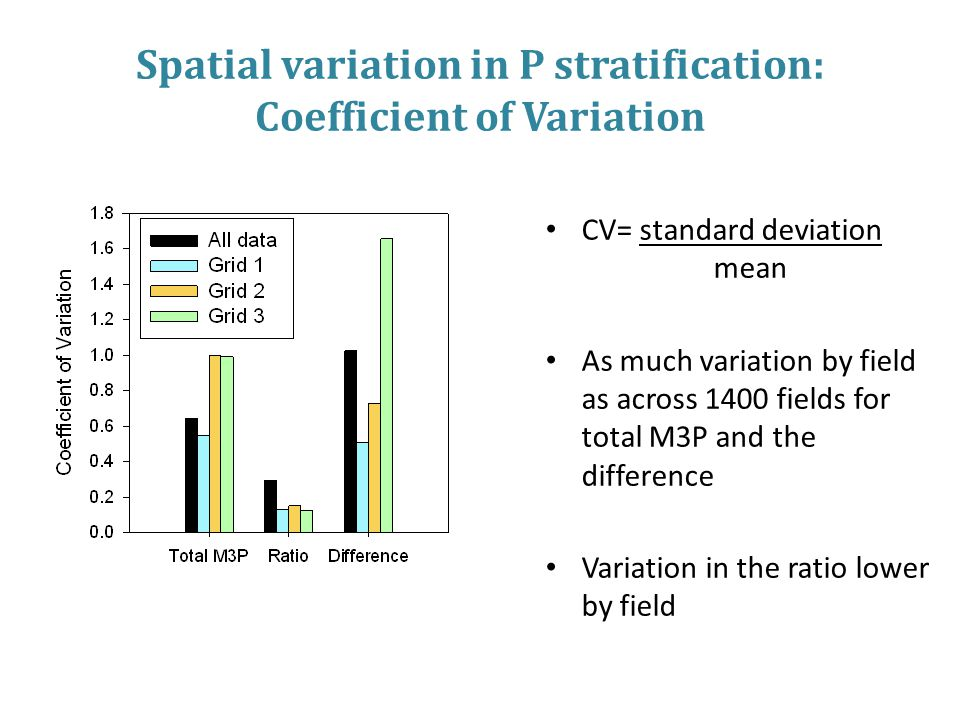 CV= standard deviation mean As much variation by field as across 1400 fields for total M3P and the difference Variation in the ratio lower by field Spatial variation in P stratification: Coefficient of Variation