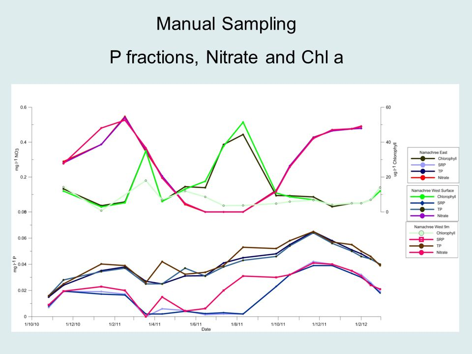 Manual Sampling P fractions, Nitrate and Chl a