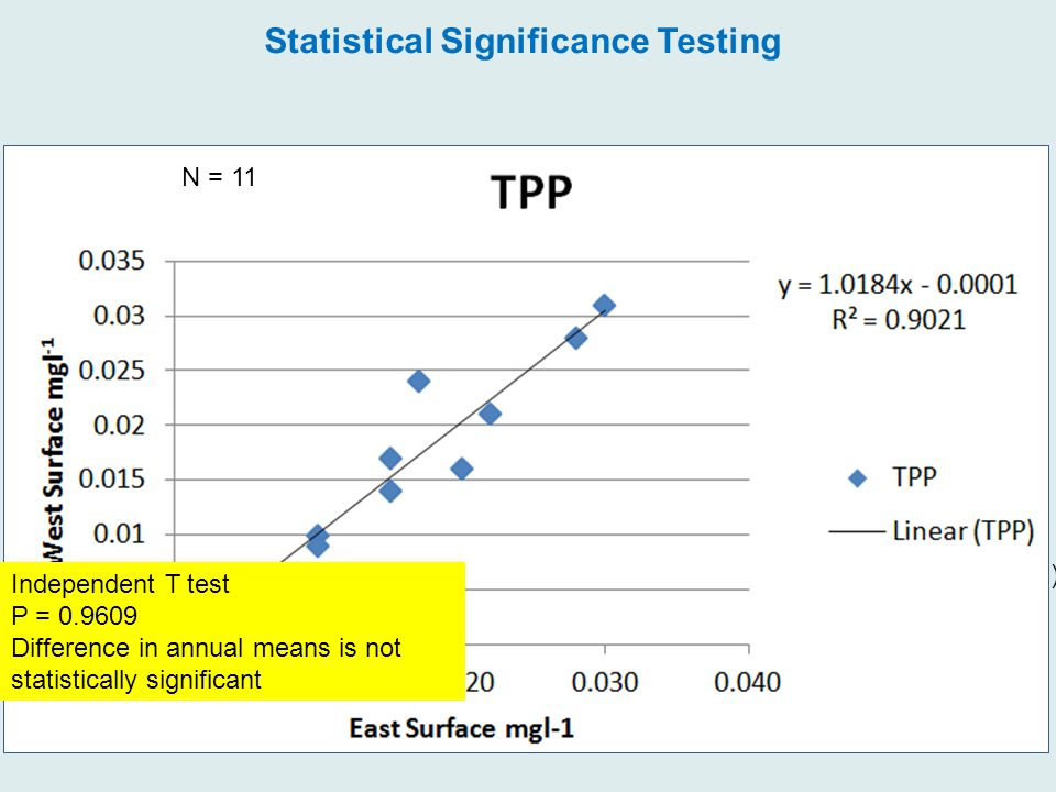 1 m Data Sonde 9 m Data Sonde 1 m Data Sonde Lake Sediment WEST EAST Abstraction (245684 m 3 yr -1 ) Lake Volume 1223389 m 3 Thermocline (6-7m) N = 11 Independent T test P = 0.9609 Difference in annual means is not statistically significant Statistical Significance Testing