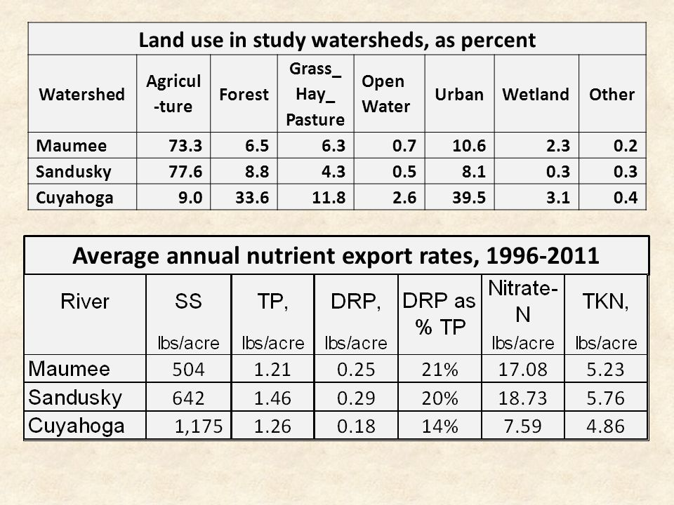 Land use in study watersheds, as percent Watershed Agricul -ture Forest Grass_ Hay_ Pasture Open Water UrbanWetlandOther Maumee73.36.56.30.710.62.30.2 Sandusky77.68.84.30.58.10.3 Cuyahoga9.033.611.82.639.53.10.4 Average annual nutrient export rates, 1996-2011