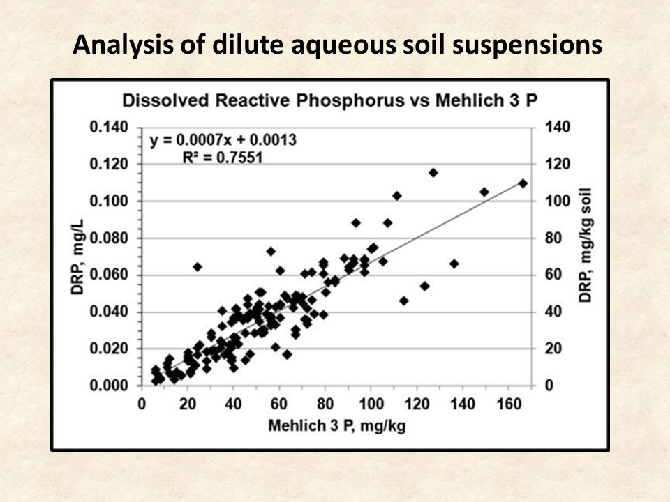 Analysis of dilute aqueous soil suspensions