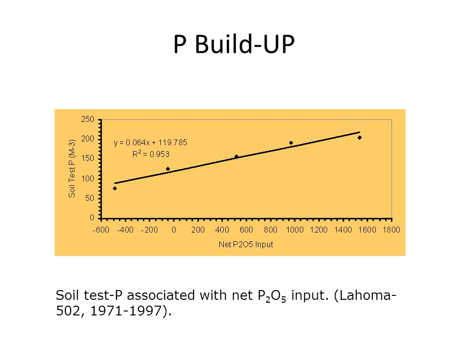 P Build-UP Soil test-P associated with net P 2 O 5 input. (Lahoma- 502, 1971-1997).