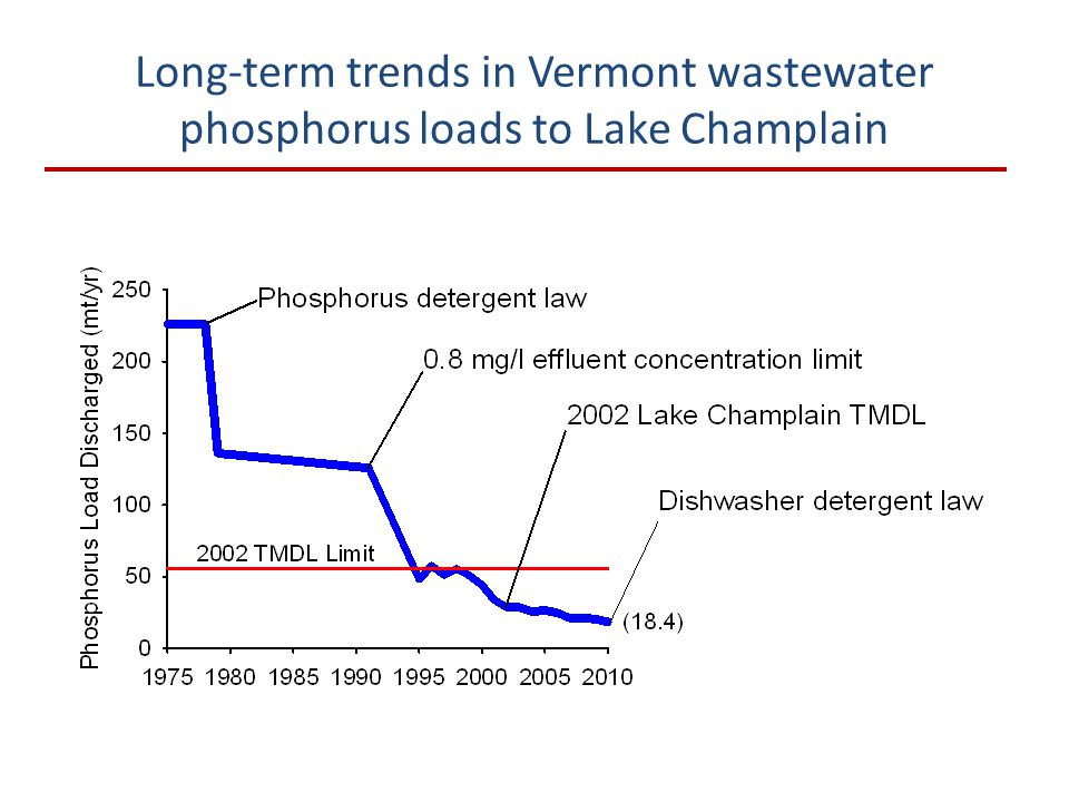 Long-term trends in Vermont wastewater phosphorus loads to Lake Champlain